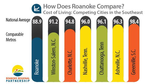 cost of living roanoke