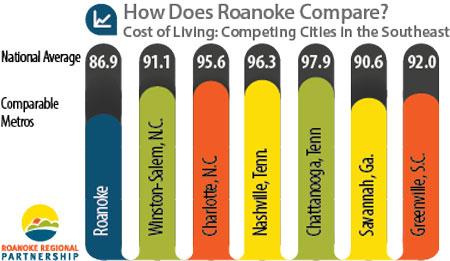 roanoke cost of living