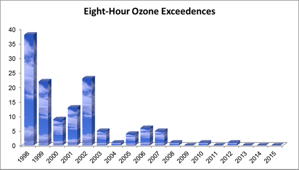 Air Quality Has Steadily Improved In The Roanoke Region Chart Below Shows Number Of Times Exceeded Ozone Standard An