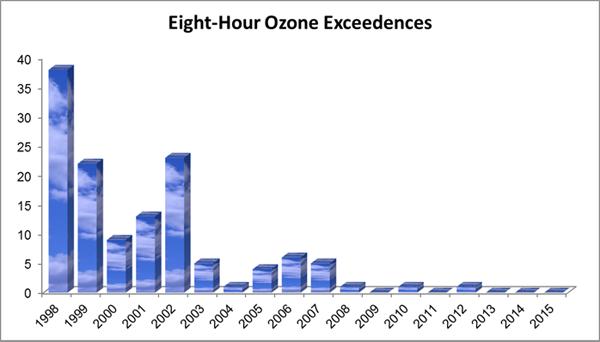 Roanoke Ozone Chart