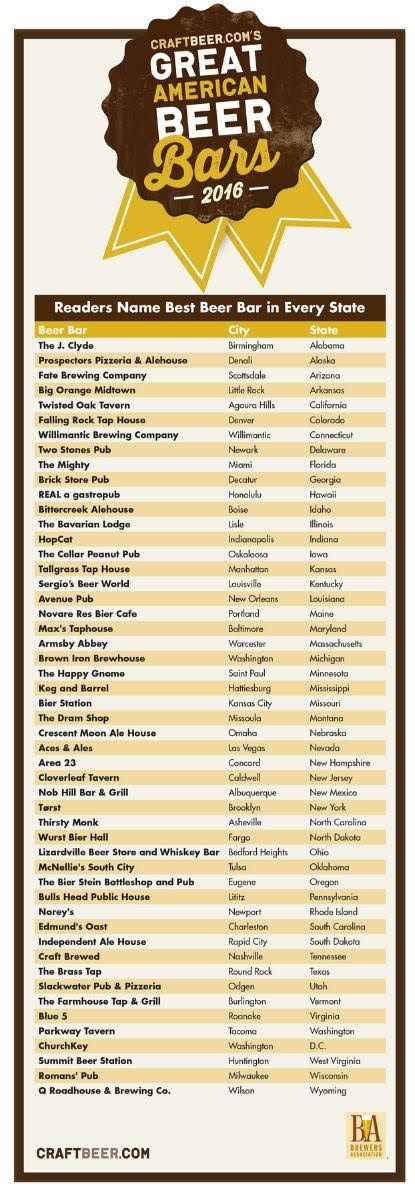 best beer bar ranking