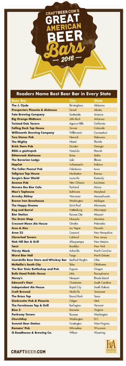 best beer bar ranking