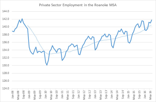 private sector employment roanoke 2016