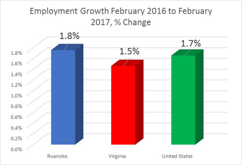 jobs Feb17