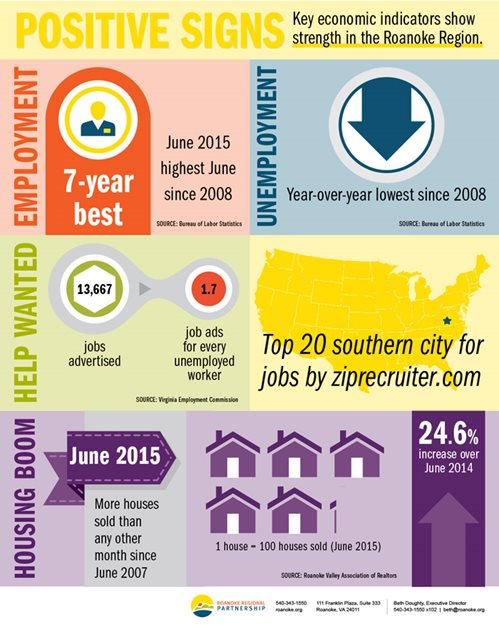 Roanoke economic indicators 2015