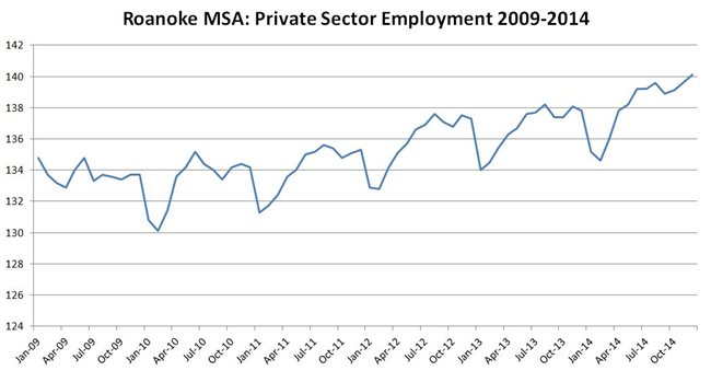 private sector employment 2009 - 2014