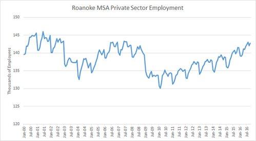 Roanoke jobs October 2016
