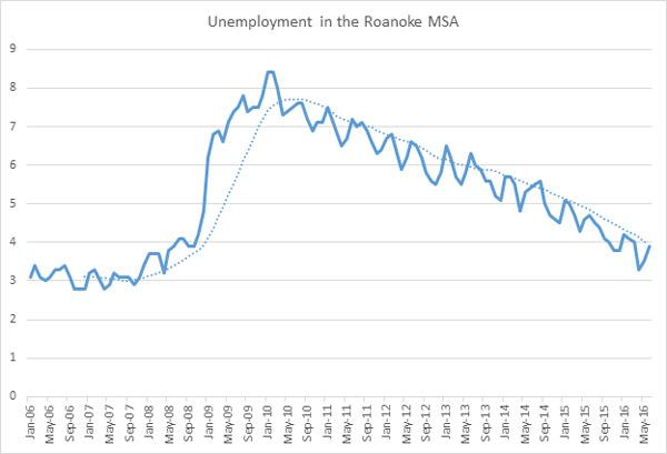roanoke unemployment 2016