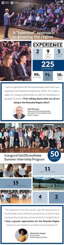 roanoke summer internship program