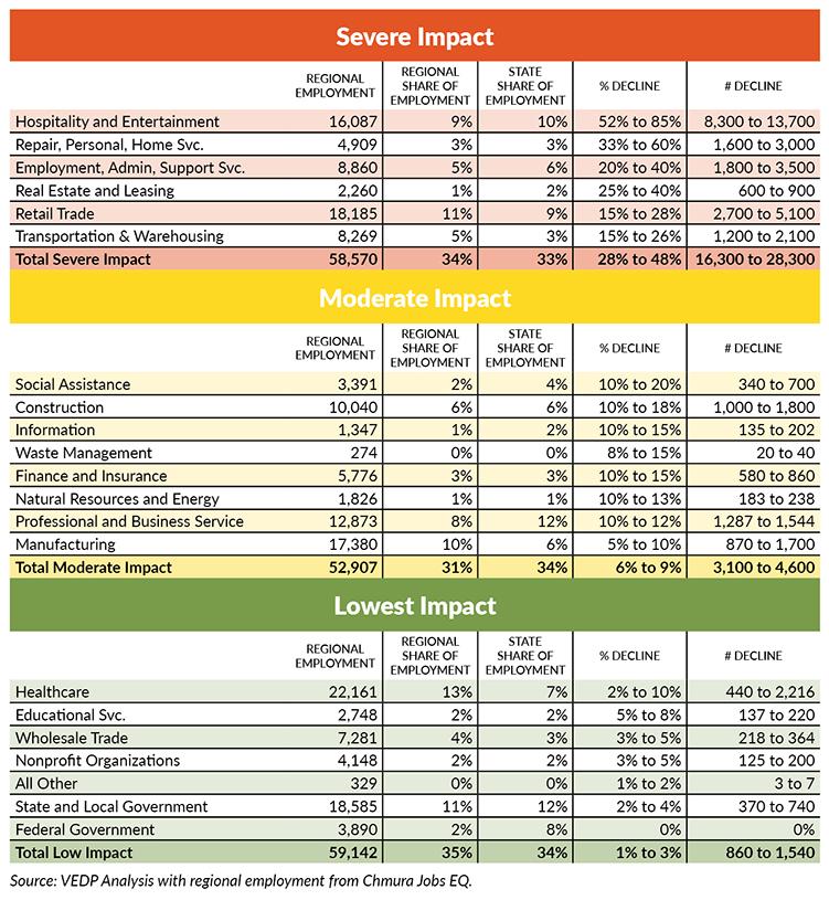covid-19 economic impact roanoke