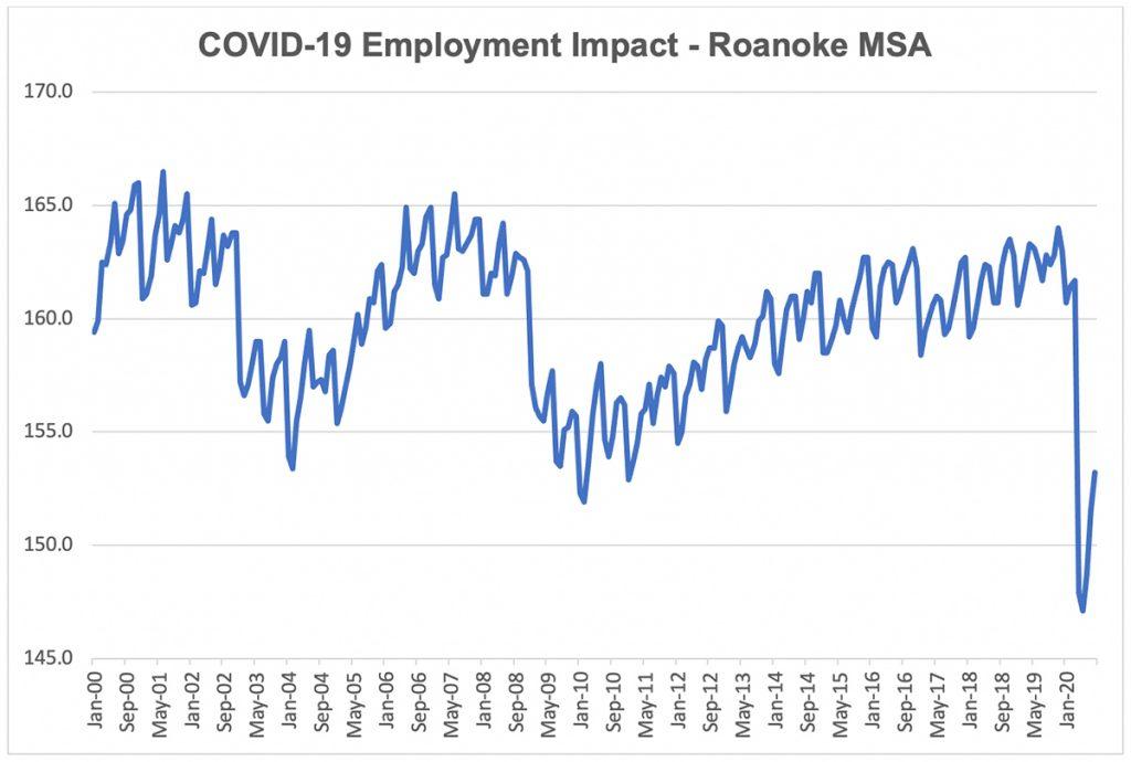 covid impact roanoke