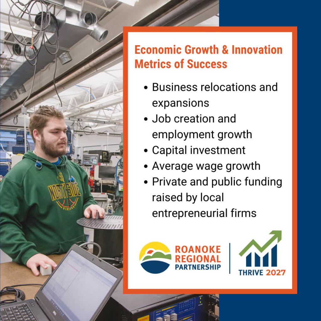 Economic Growth and Innovation Metrics of Success
